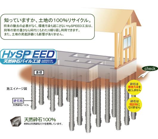 王生工業 地盤改良工事 HYSPEED工法